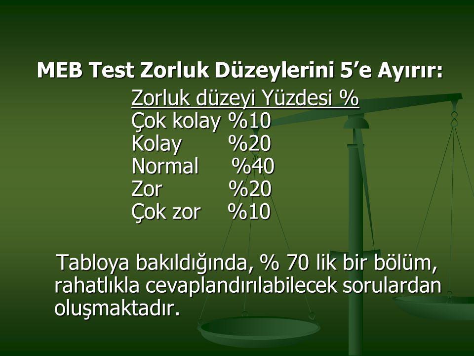 MEB Test Zorluk Düzeylerini 5'e Ayırır:
