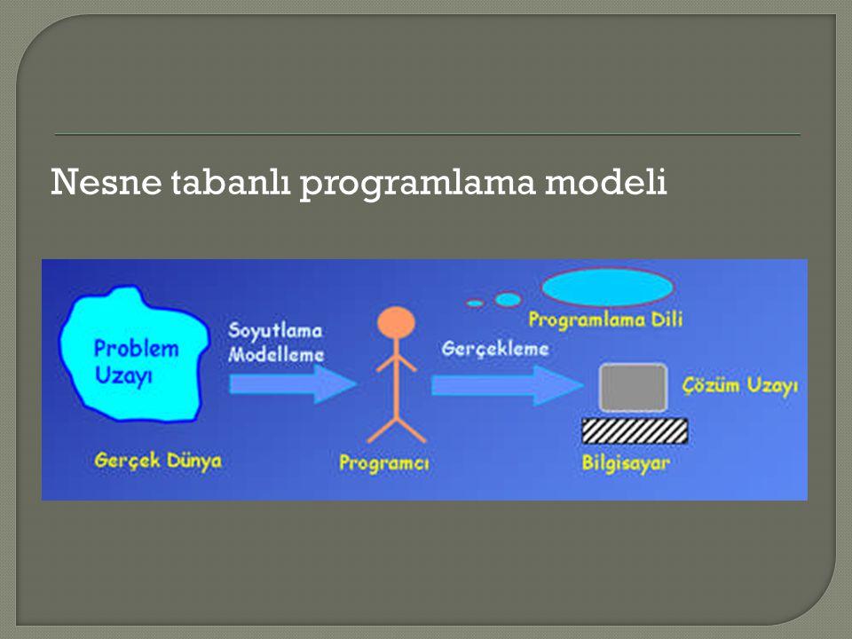 Nesne tabanlı programlama modeli