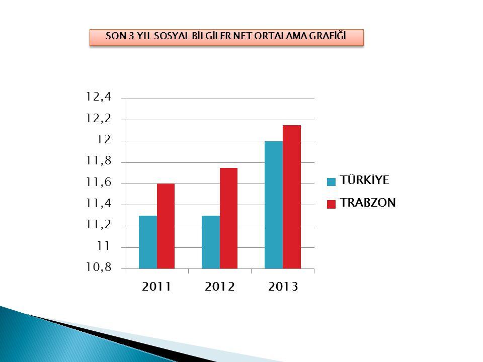 SON 3 YIL SOSYAL BİLGİLER NET ORTALAMA GRAFİĞİ