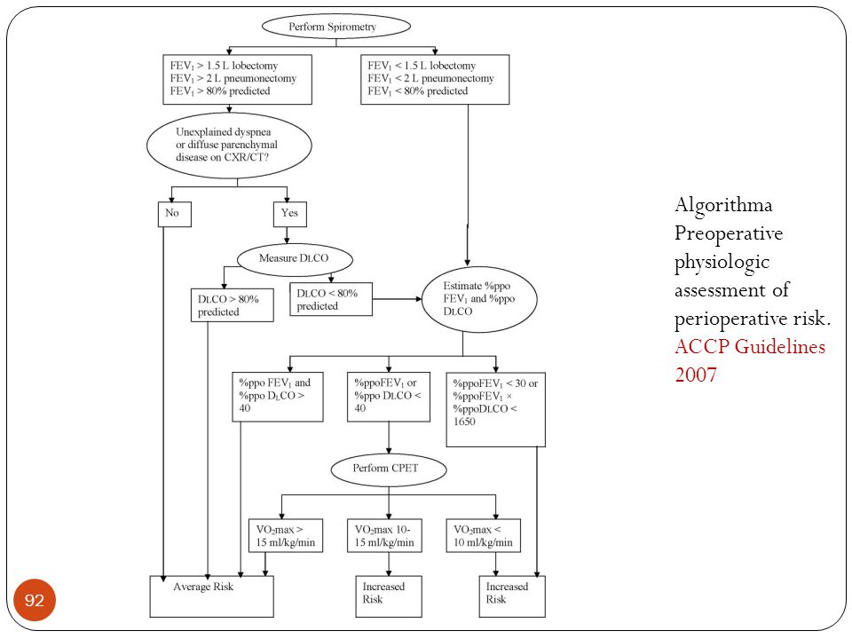 Algorithma Preoperative physiologic assessment of perioperative risk. ACCP Guidelines 2007