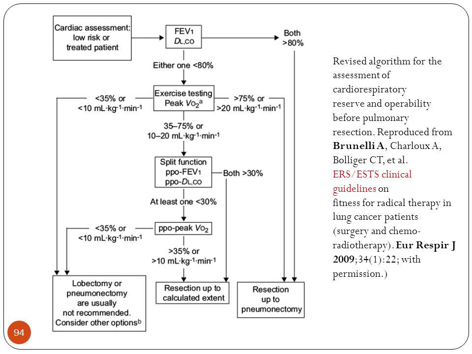 Revised algorithm for the assessment of cardiorespiratory
