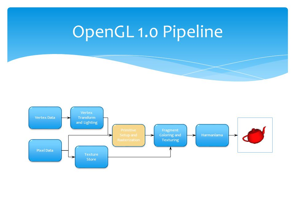 OpenGL 1.0 Pipeline Primitive Setup and Rasterization
