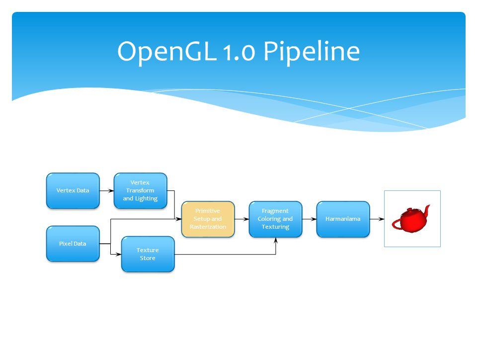 OpenGL 1.0 Pipeline Primitive Setup and Rasterization