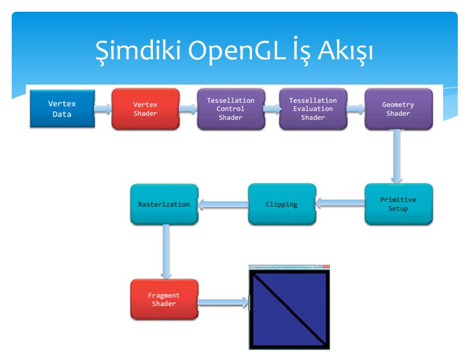 Şimdiki OpenGL İş Akışı