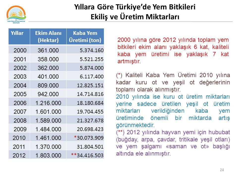 Yıllara Göre Türkiye'de Yem Bitkileri Ekiliş ve Üretim Miktarları
