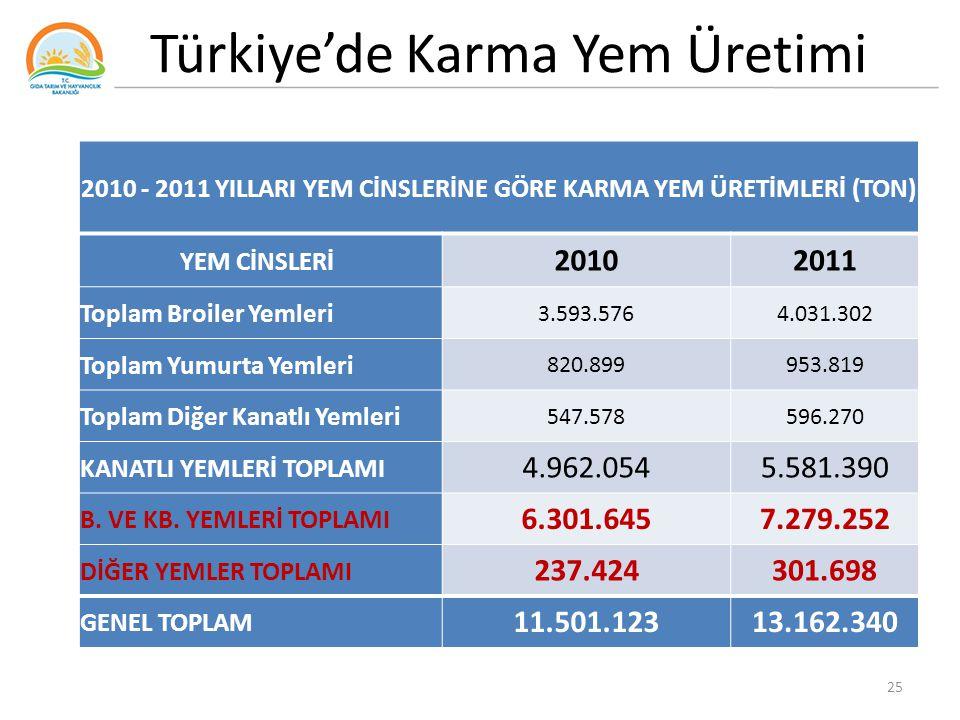 Türkiye'de Karma Yem Üretimi