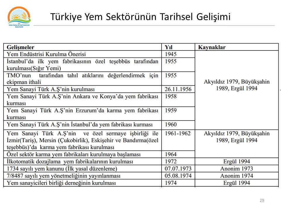 Türkiye Yem Sektörünün Tarihsel Gelişimi
