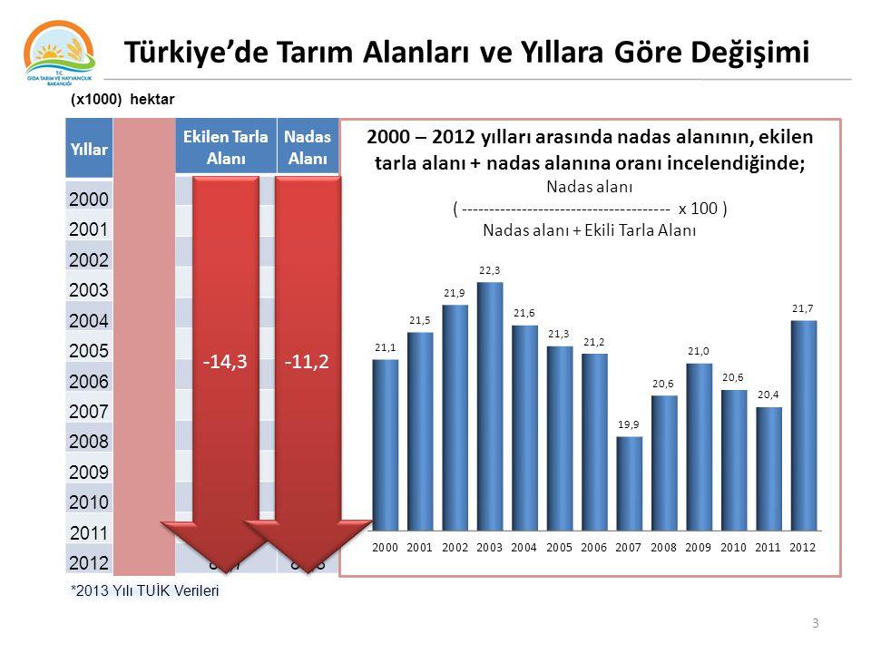 Türkiye'de Tarım Alanları ve Yıllara Göre Değişimi