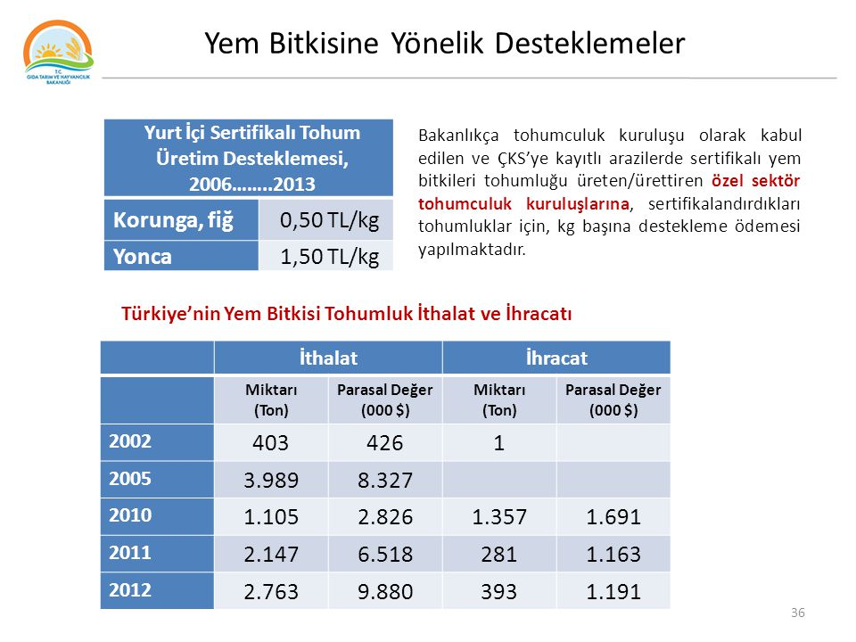Yurt İçi Sertifikalı Tohum Üretim Desteklemesi, 2006……..2013