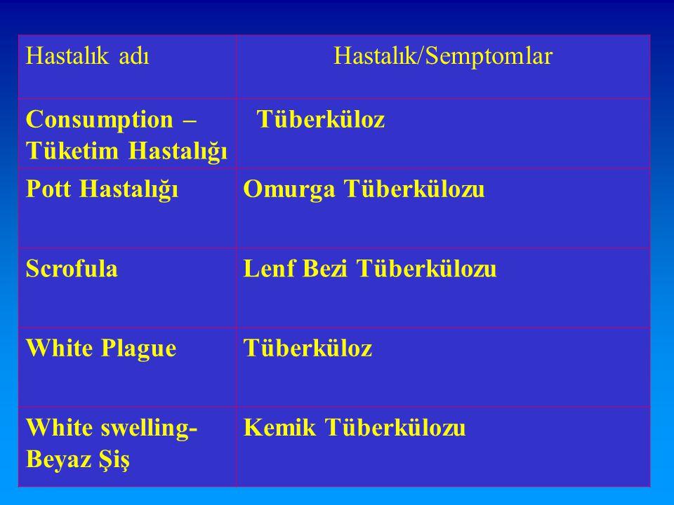 Hastalık adı Hastalık/Semptomlar. Consumption –Tüketim Hastalığı. Tüberküloz. Pott Hastalığı. Omurga Tüberkülozu.