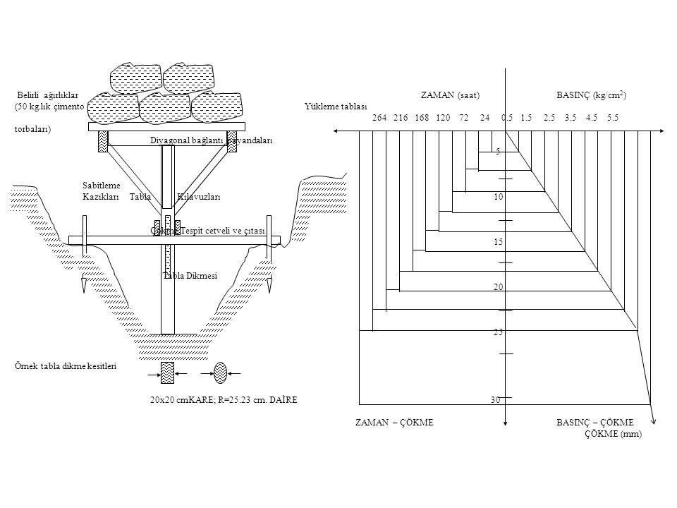 Belirli ağırlıklar ZAMAN (saat) BASINÇ (kg/cm2)