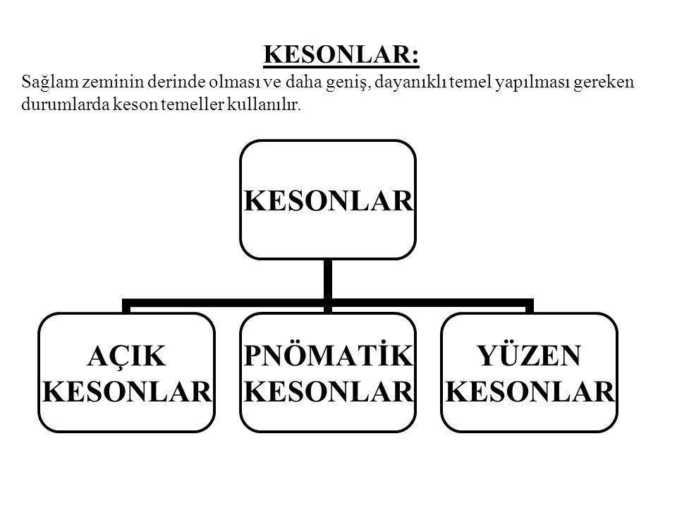 KESONLAR: Sağlam zeminin derinde olması ve daha geniş, dayanıklı temel yapılması gereken durumlarda keson temeller kullanılır.
