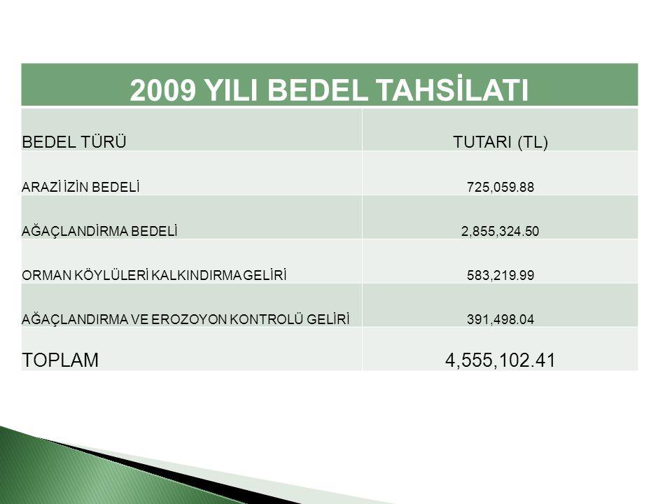 2009 YILI BEDEL TAHSİLATI TOPLAM 4,555,102.41 BEDEL TÜRÜ TUTARI (TL)