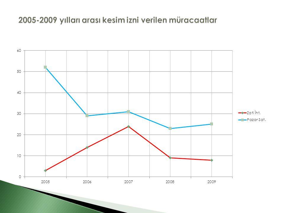 2005-2009 yılları arası kesim izni verilen müracaatlar