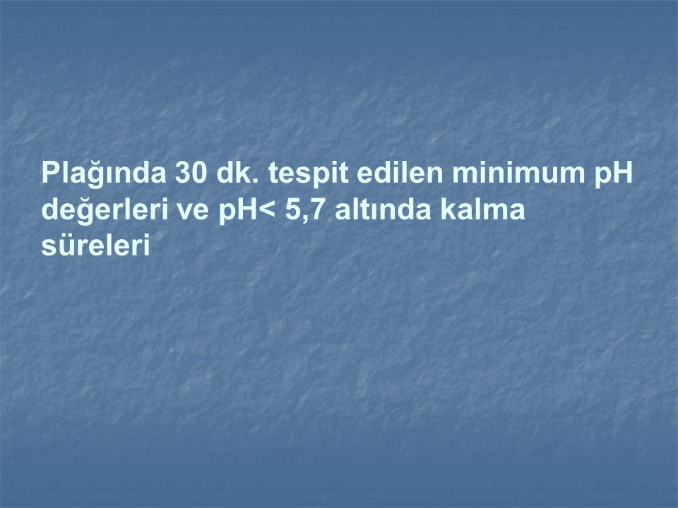 Plağında 30 dk. tespit edilen minimum pH değerleri ve pH< 5,7 altında kalma süreleri