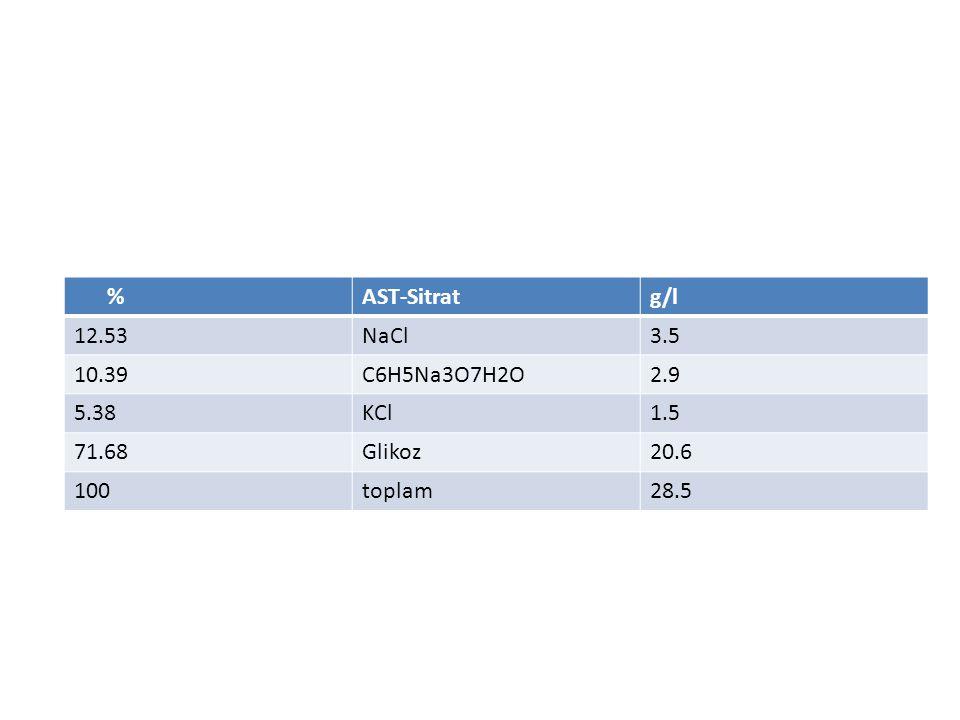 % AST-Sitrat. g/l. 12.53. NaCl. 3.5. 10.39. C6H5Na3O7H2O. 2.9. 5.38. KCl. 1.5. 71.68. Glikoz.