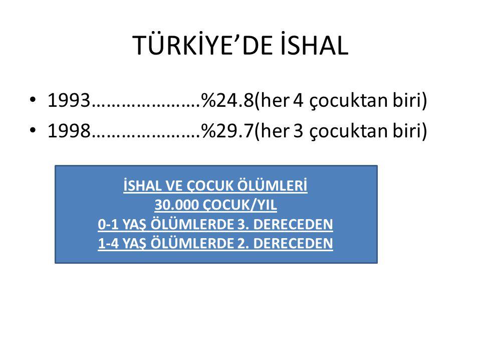 TÜRKİYE'DE İSHAL 1993………………….%24.8(her 4 çocuktan biri)