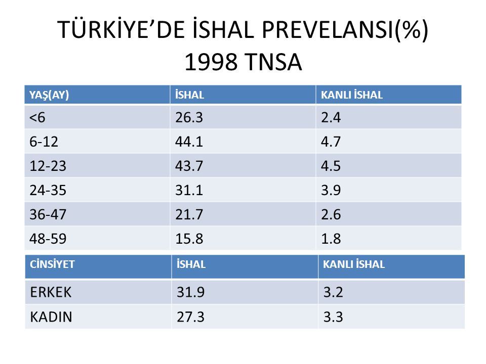 TÜRKİYE'DE İSHAL PREVELANSI(%) 1998 TNSA