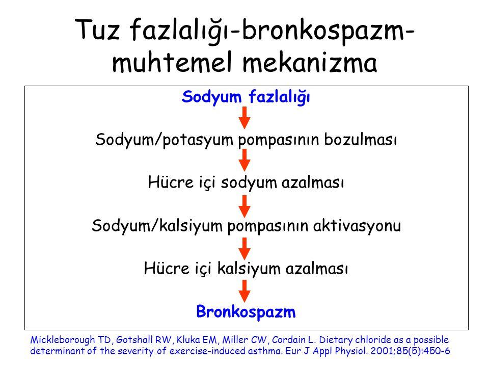 Tuz fazlalığı-bronkospazm-muhtemel mekanizma