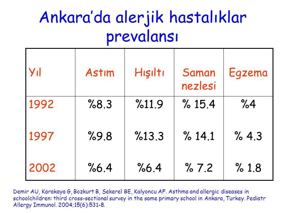 Ankara'da alerjik hastalıklar prevalansı