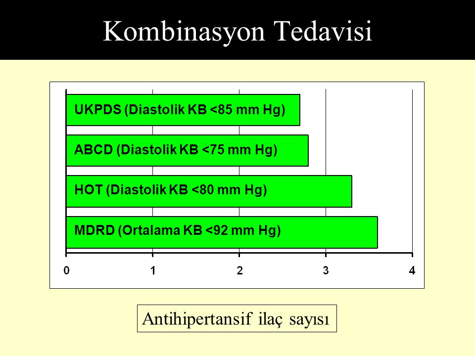 Kombinasyon Tedavisi Antihipertansif ilaç sayısı