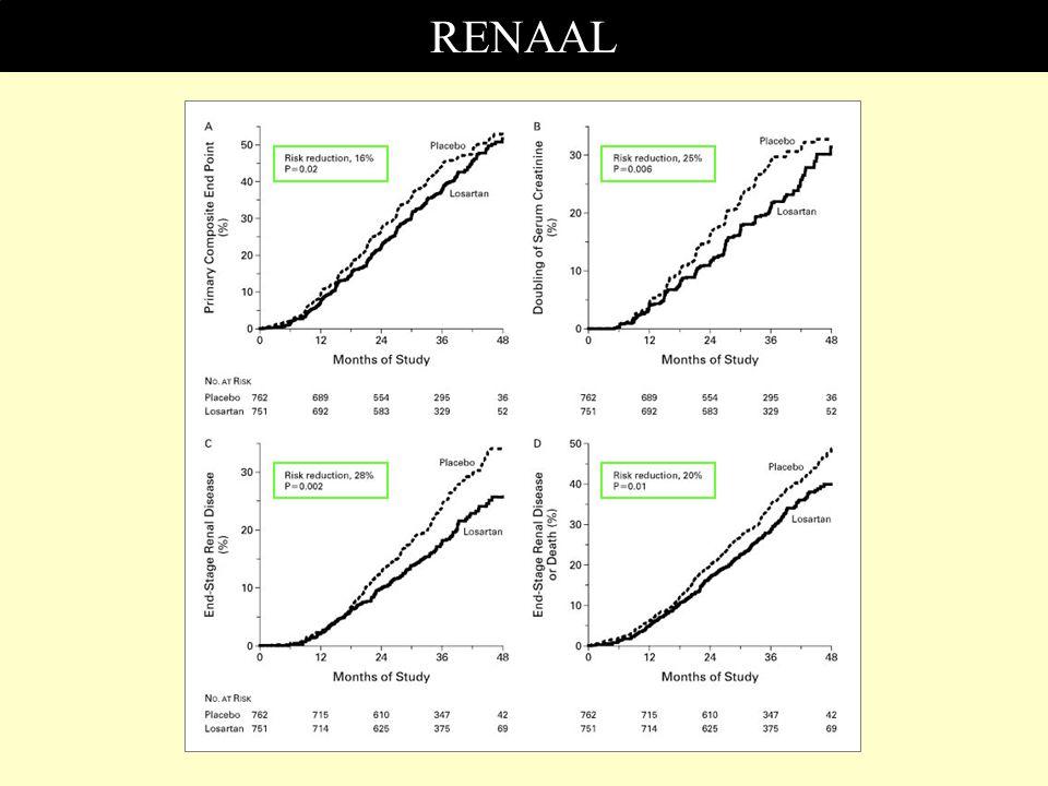 RENAAL Grafik 2: Serum kreatinin düzeyinin 2 katına çıkması değerlendirildiğinde Losartan grubunda %25 risk azalması.