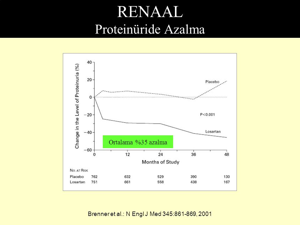 RENAAL Proteinüride Azalma