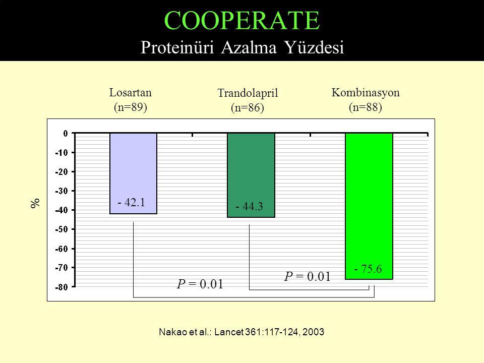 COOPERATE Proteinüri Azalma Yüzdesi