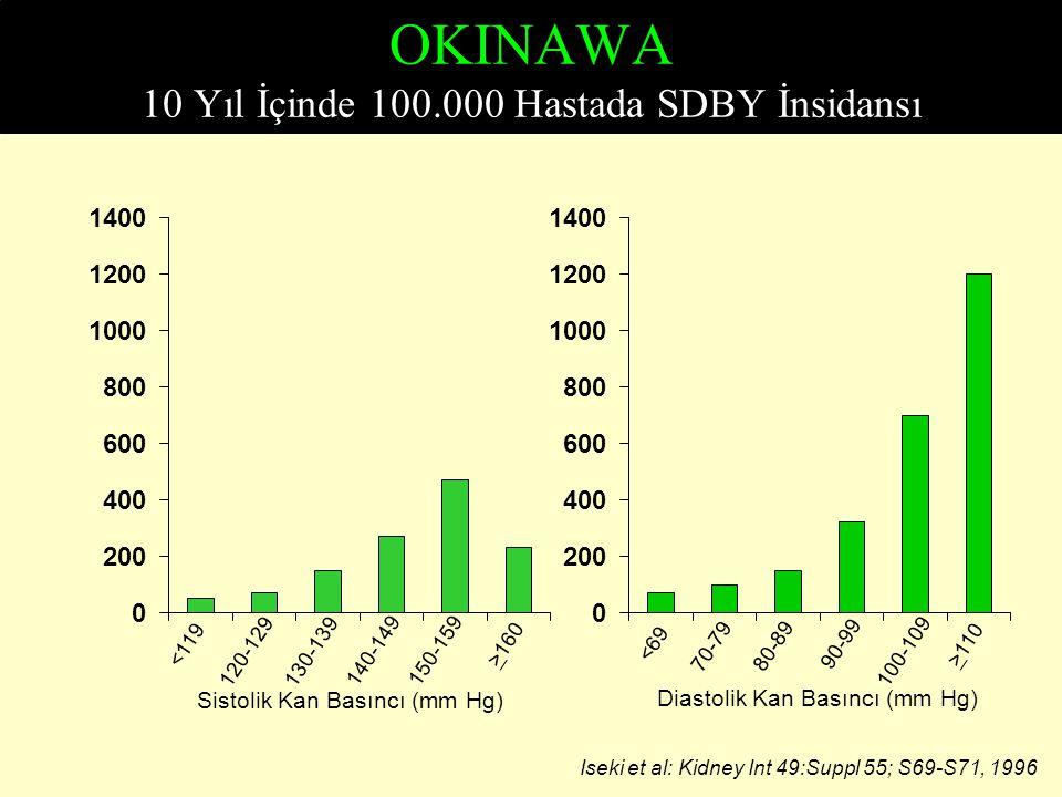 OKINAWA 10 Yıl İçinde 100.000 Hastada SDBY İnsidansı