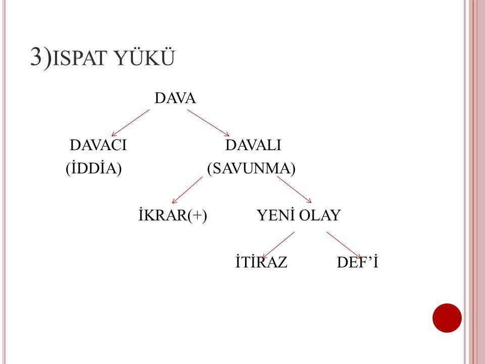 3)ispat yükü DAVA DAVACI DAVALI (İDDİA) (SAVUNMA) İKRAR(+) YENİ OLAY İTİRAZ DEF'İ