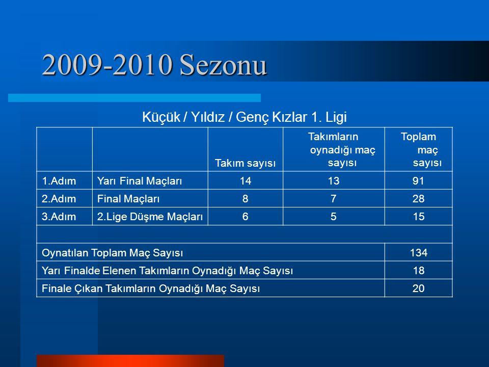 2009-2010 Sezonu Küçük / Yıldız / Genç Kızlar 1. Ligi Takım sayısı