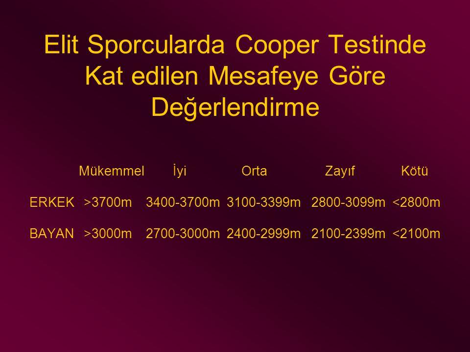 Elit Sporcularda Cooper Testinde Kat edilen Mesafeye Göre Değerlendirme