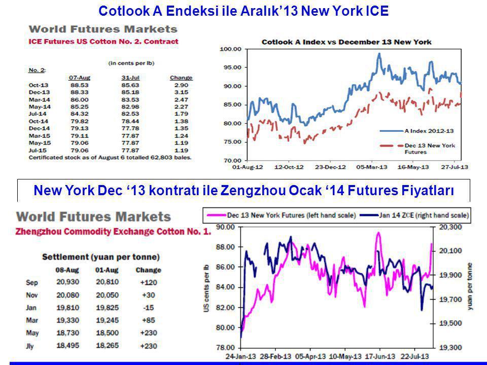 Cotlook A Endeksi ile Aralık'13 New York ICE