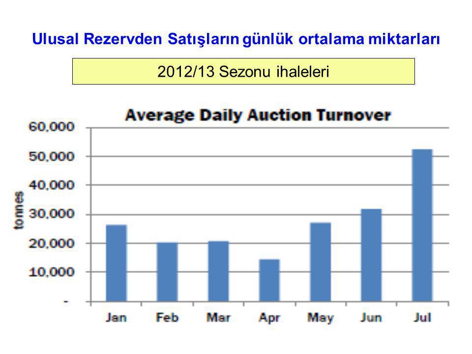 Ulusal Rezervden Satışların günlük ortalama miktarları