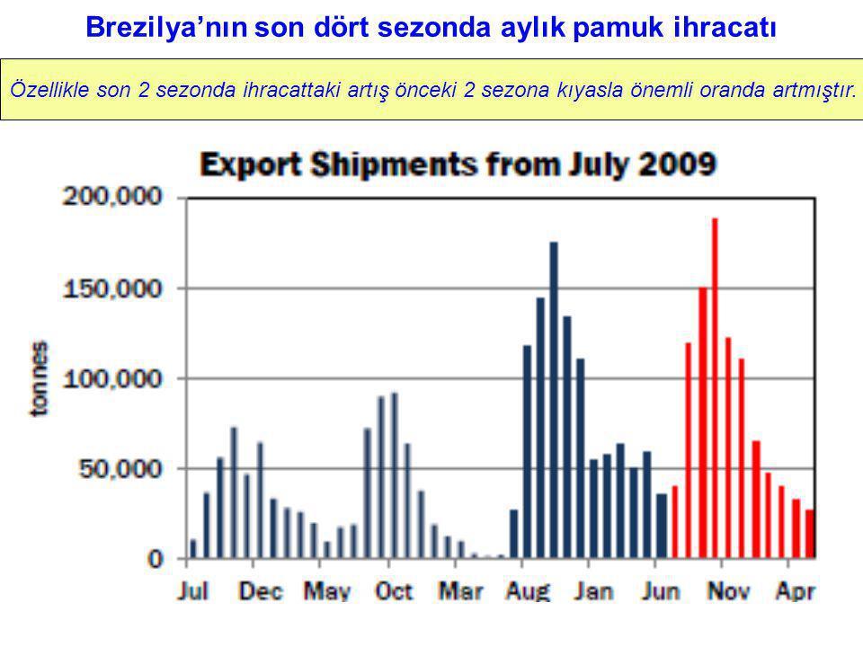 Brezilya'nın son dört sezonda aylık pamuk ihracatı