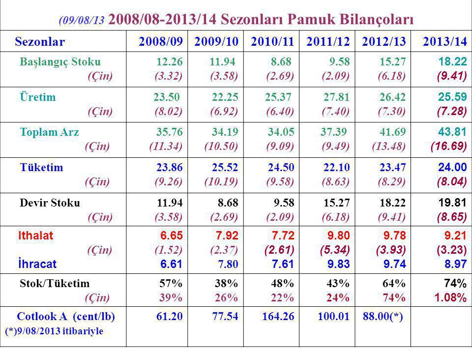 (09/08/13 2008/08-2013/14 Sezonları Pamuk Bilançoları