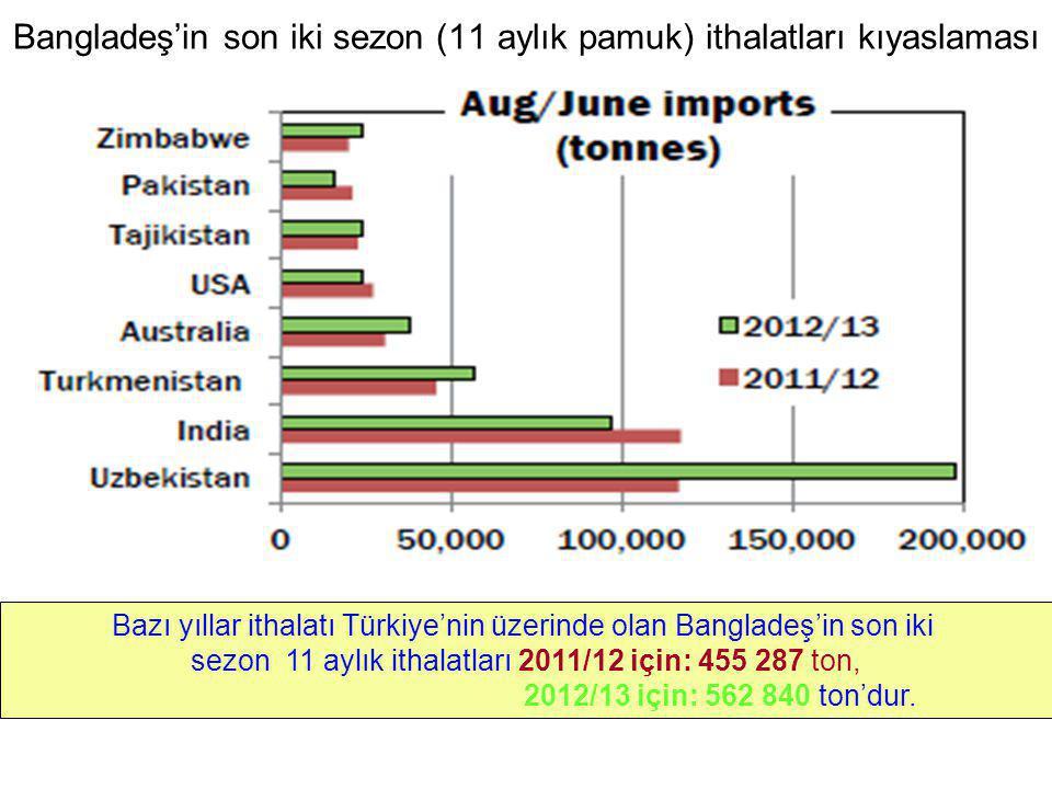 Bangladeş'in son iki sezon (11 aylık pamuk) ithalatları kıyaslaması