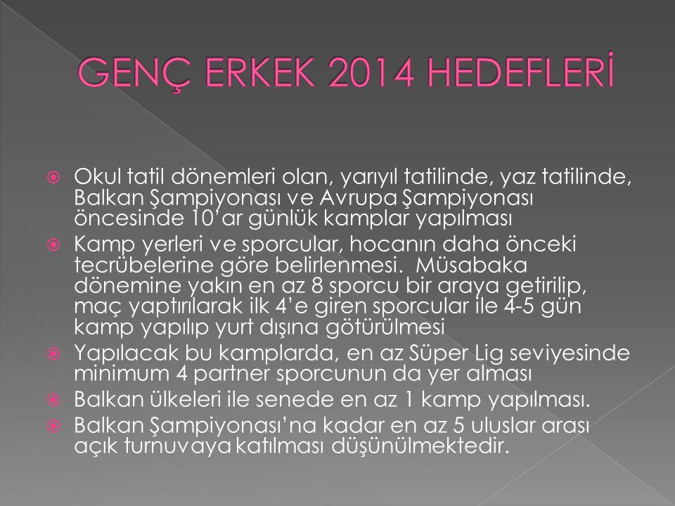 GENÇ ERKEK 2014 HEDEFLERİ