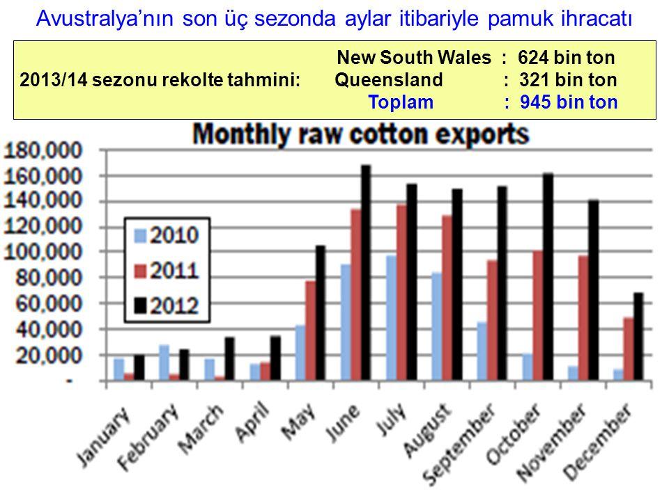 Avustralya'nın son üç sezonda aylar itibariyle pamuk ihracatı