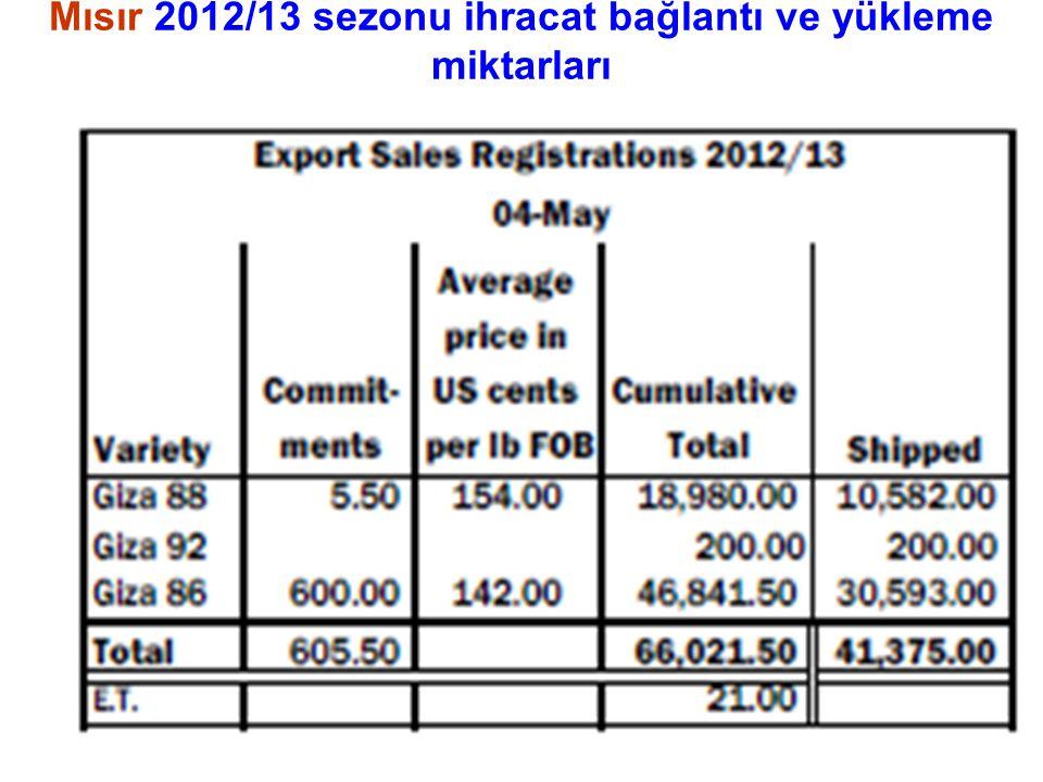 Mısır 2012/13 sezonu ihracat bağlantı ve yükleme miktarları