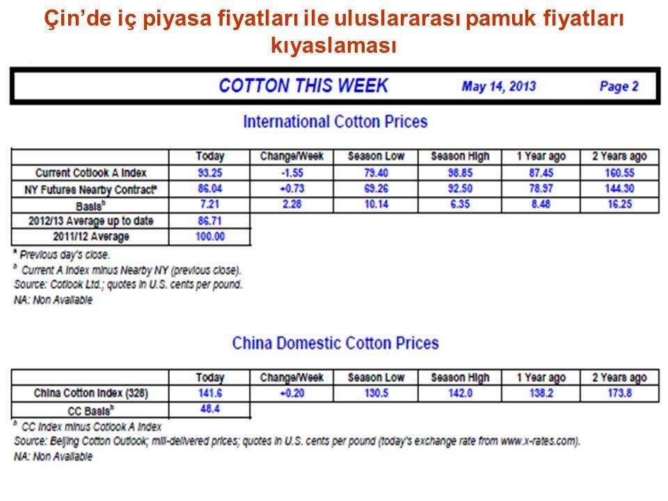 Çin'de iç piyasa fiyatları ile uluslararası pamuk fiyatları kıyaslaması