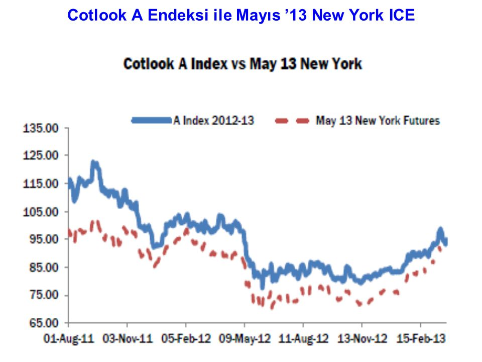 Cotlook A Endeksi ile Mayıs '13 New York ICE