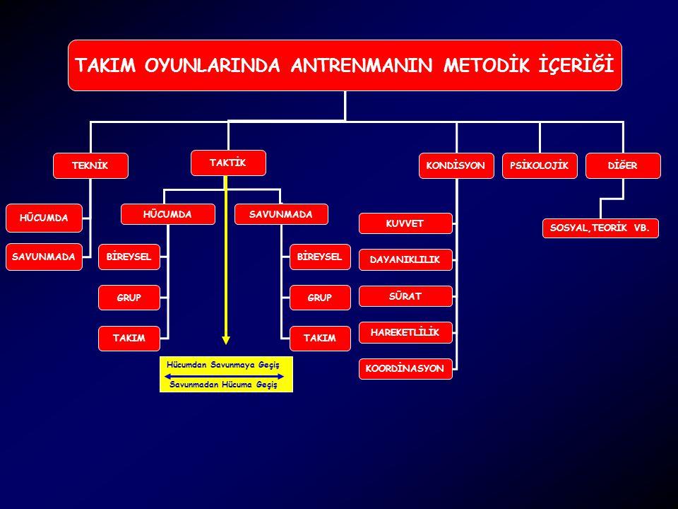TAKIM OYUNLARINDA ANTRENMANIN METODİK İÇERİĞİ