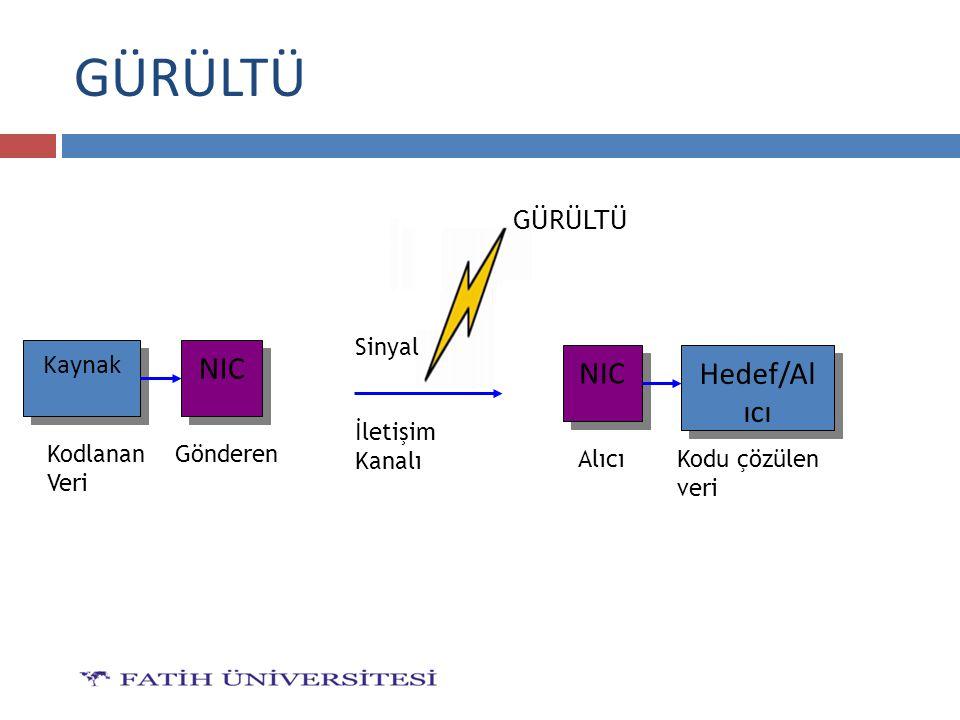 GÜRÜLTÜ NIC Hedef/Alıcı NIC GÜRÜLTÜ Kaynak Sinyal İletişim Kanalı