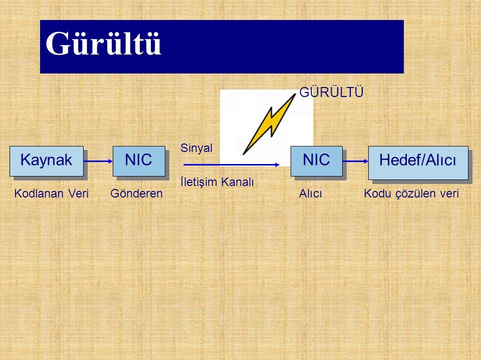 Gürültü Kaynak NIC Hedef/Alıcı GÜRÜLTÜ Kodlanan Veri Gönderen Alıcı