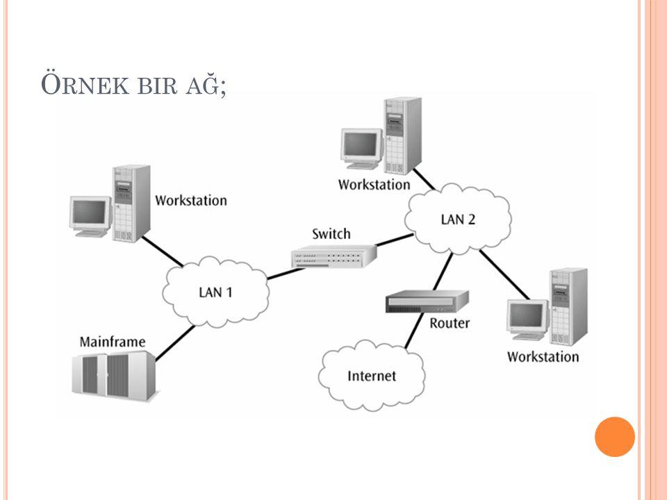 Örnek bir ağ;