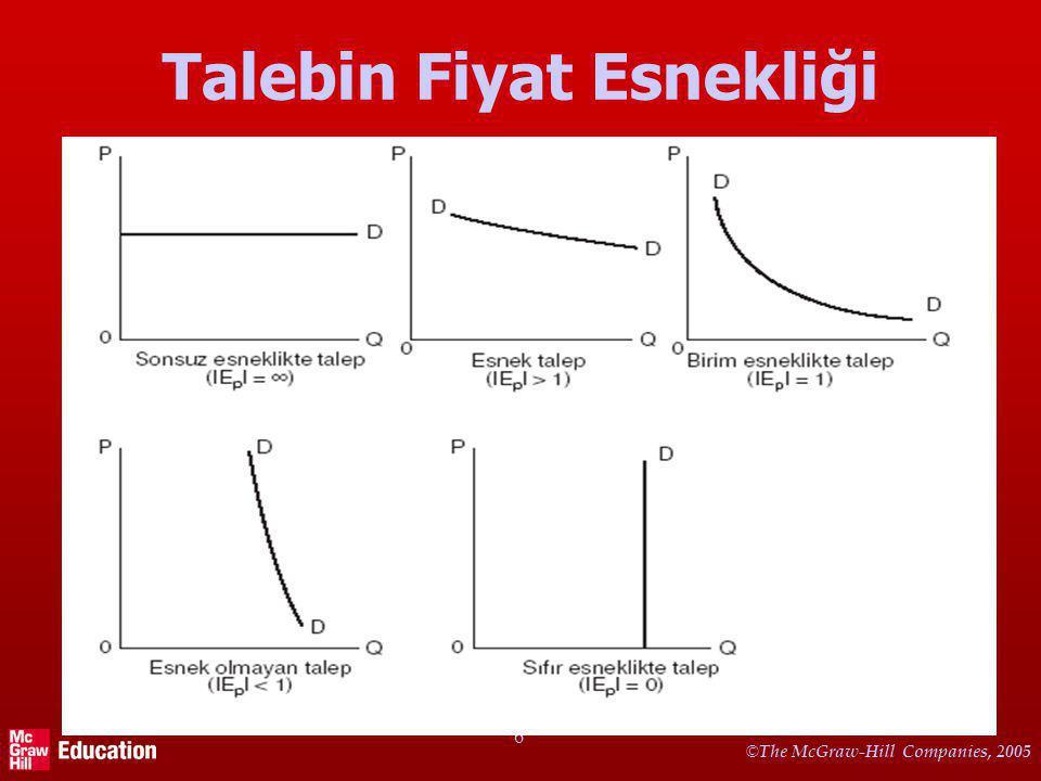 Esnek Talep: Ep=3/-0,4=-7,5