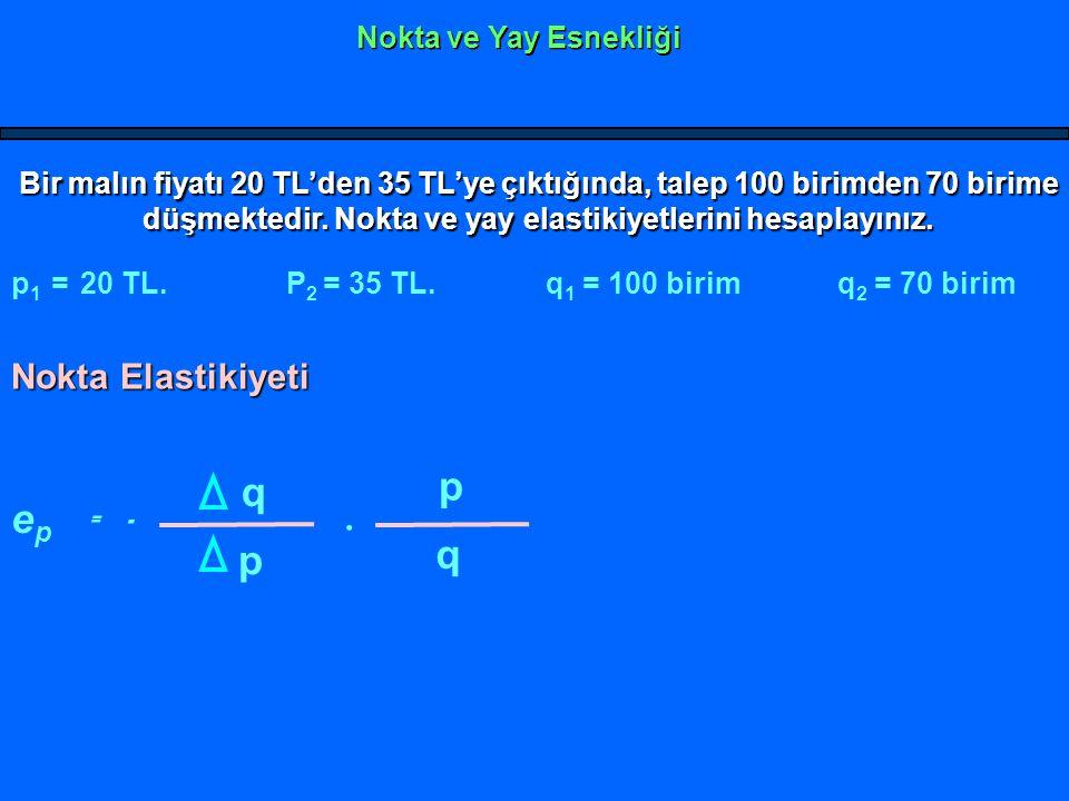 . p q ep = - q p Nokta Elastikiyeti Nokta ve Yay Esnekliği