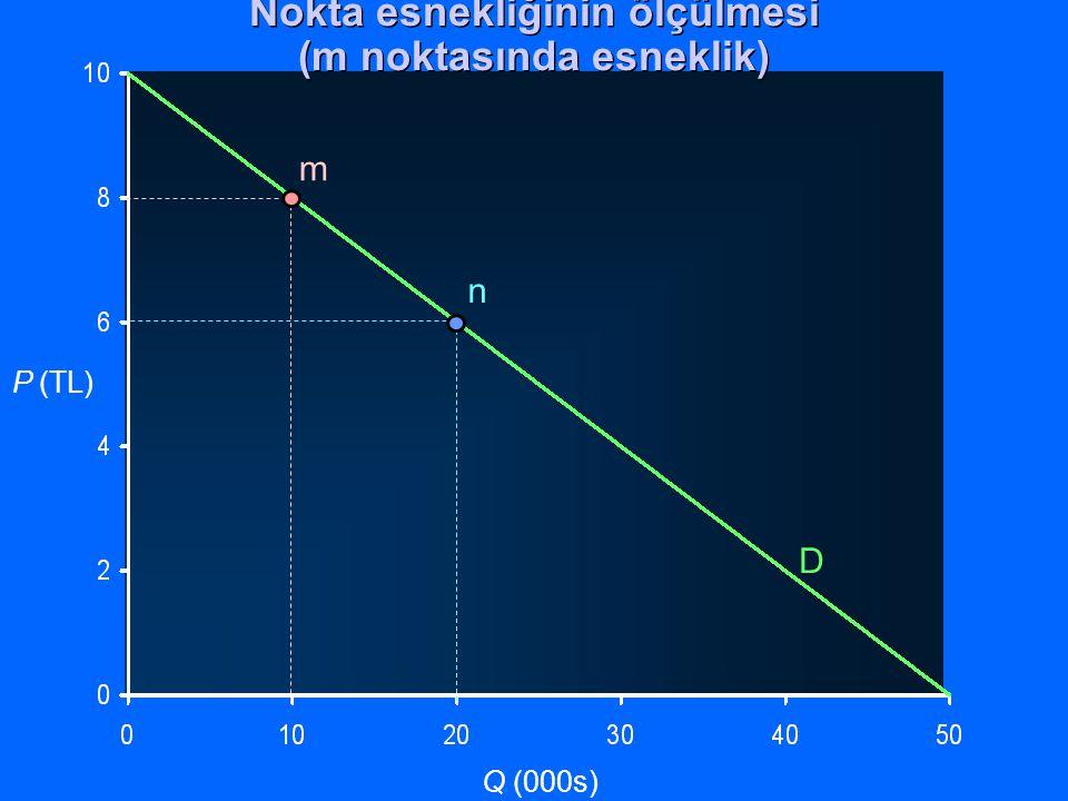 Nokta esnekliğinin ölçülmesi (m noktasında esneklik)
