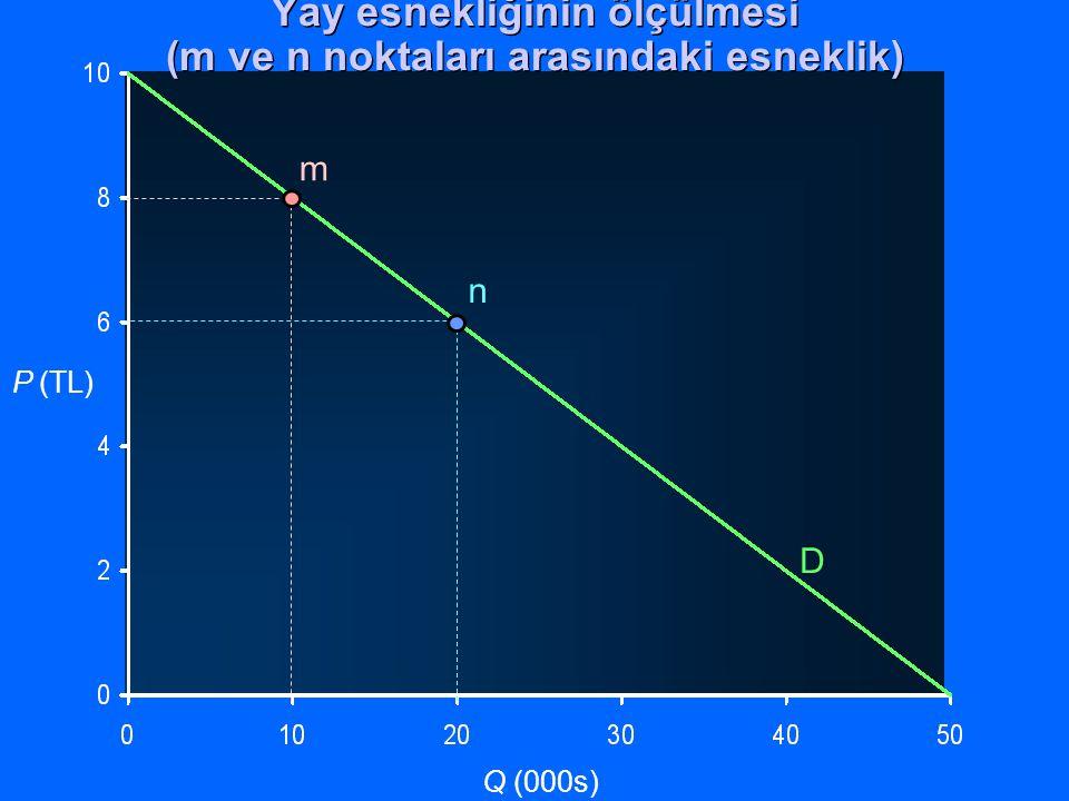 Yay esnekliğinin ölçülmesi (m ve n noktaları arasındaki esneklik)